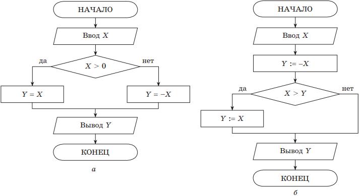 Алгоритм решения задач цикл до история методические указания по выполнению контрольных работ